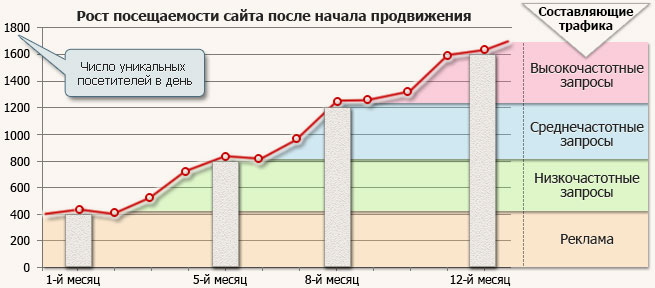 Promotion of a new site traffic growth graph